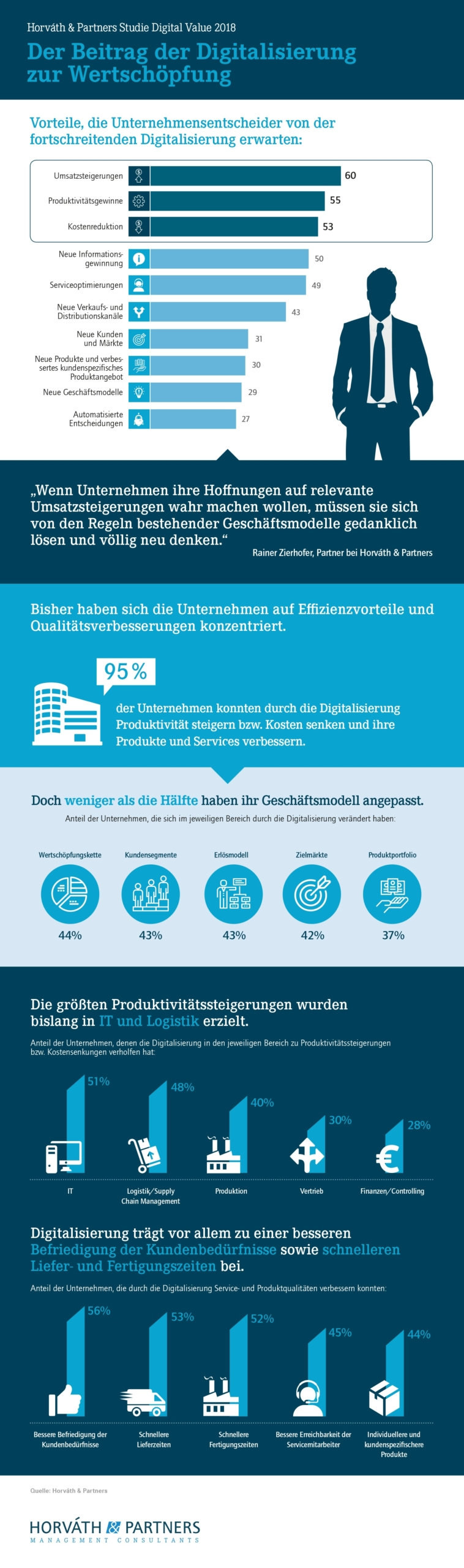 180308_Infografik_Studie_Digital_Value_Wertschoepfung Digitalisierung