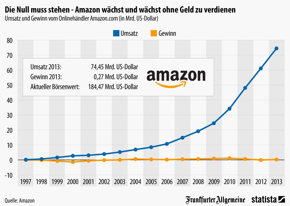 Amazon Erfolg Unternehmen 4.0