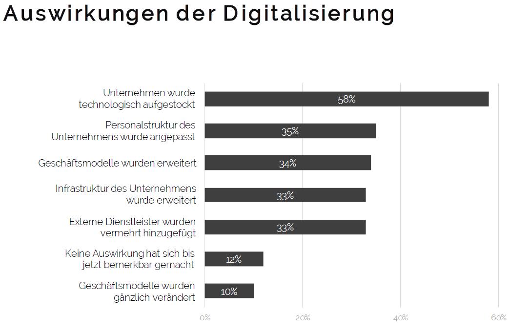 Bain Studie Digitalisierung Auswirkungen