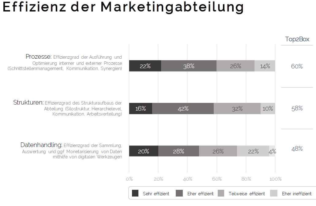 Bain Studie Digitalisierung Marketing