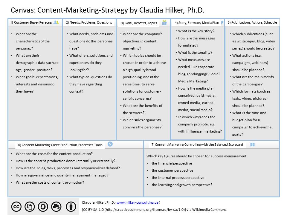 3 Beispiele Fur Erfolgreiches Content Marketing 7