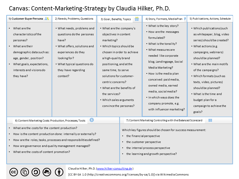Canvas_Content Marketing Strategy_Claudia Hilker.png