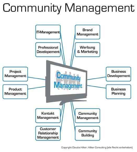 Community Management_Hilker