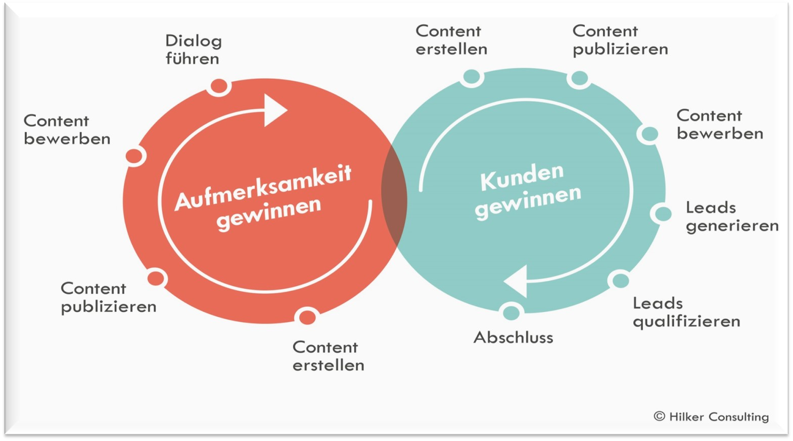 Content Marketing CH