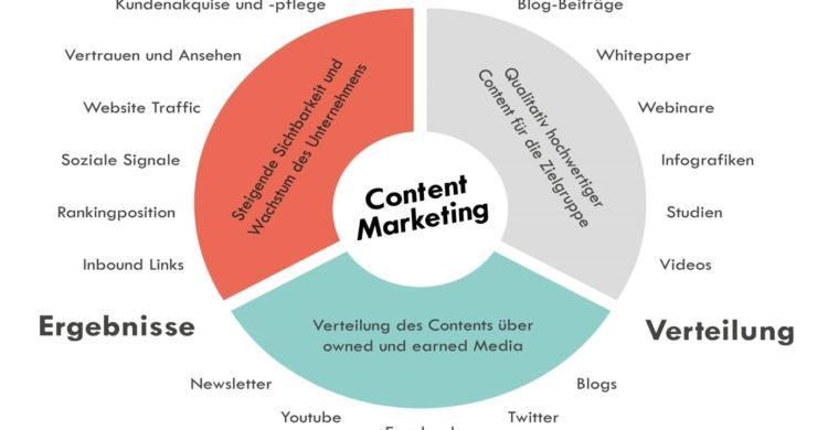 Content Marketing Management Prozess