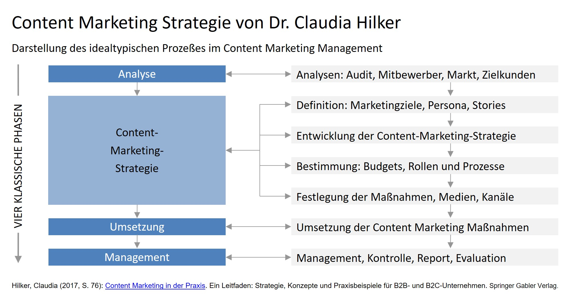 Content Marketing Strategie Claudia Hilker