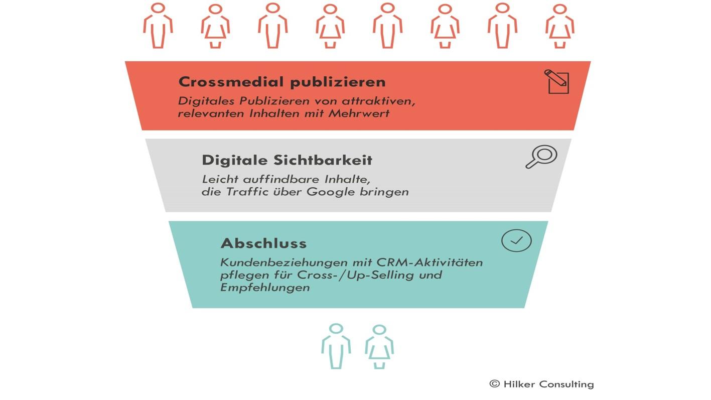 Content Marketing Verkaufstrichter_Claudia Hilker_neue Kunden gewinnen
