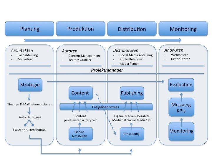 Workflow für Content Marketing Management