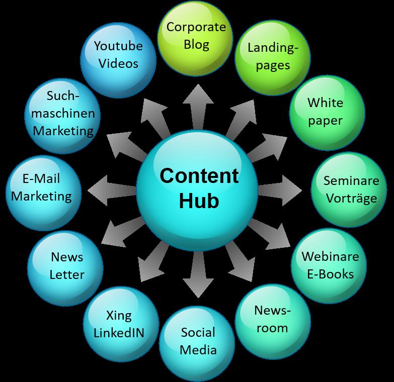 Content Hub für Online Marketing