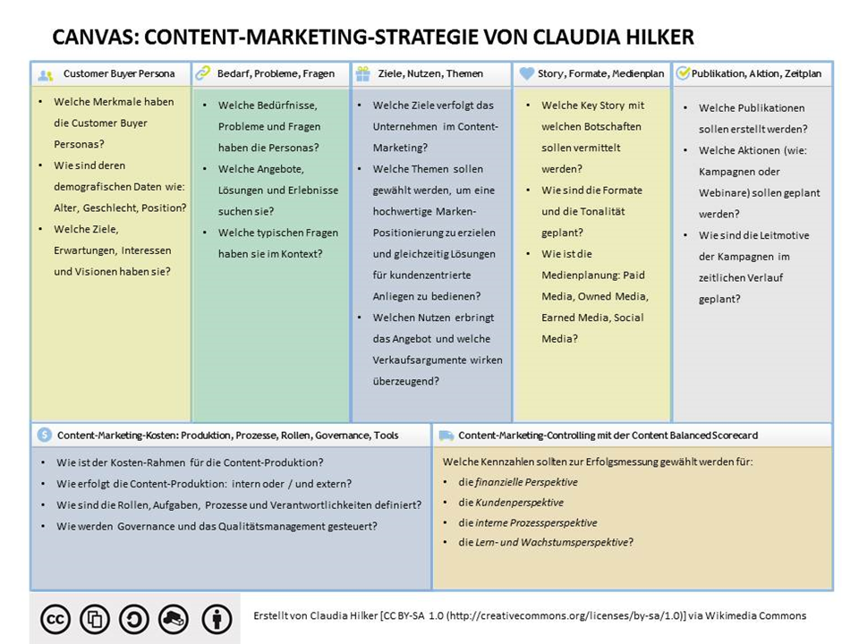 Content Marketing Canvas.png