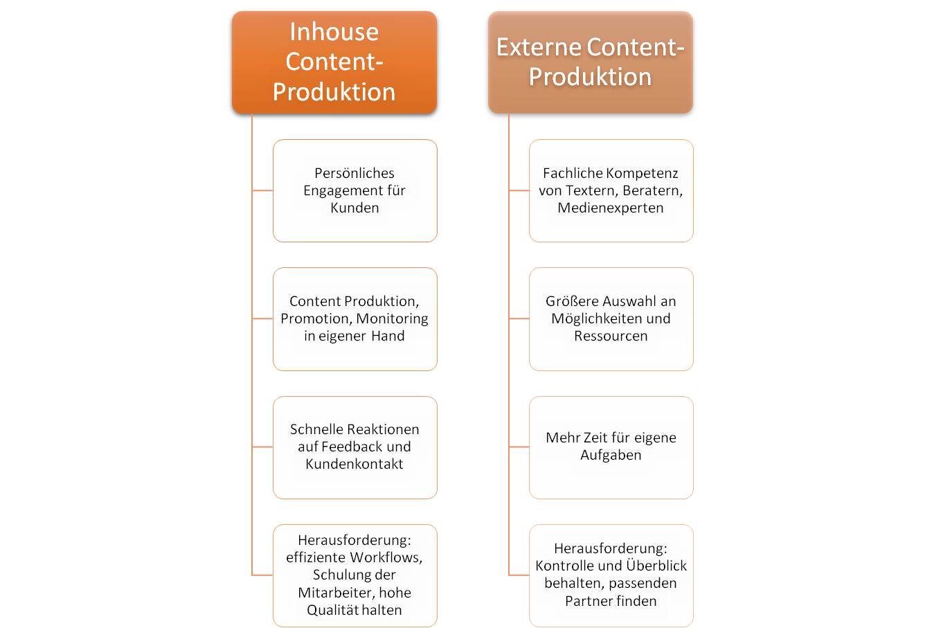 Content Marketing Management_Content Produktion_Make or Buy.png