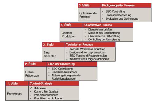 Content Marketing Reifegradmodell.png