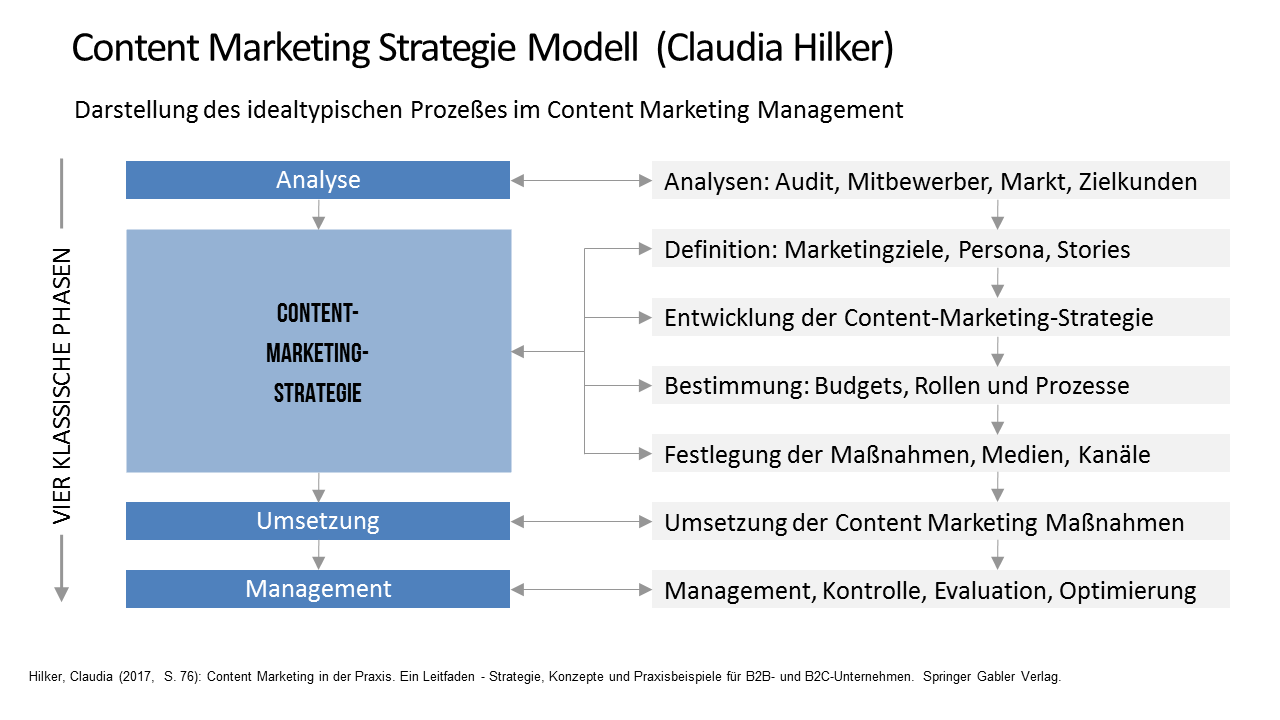 Content Marketing Strategie.png