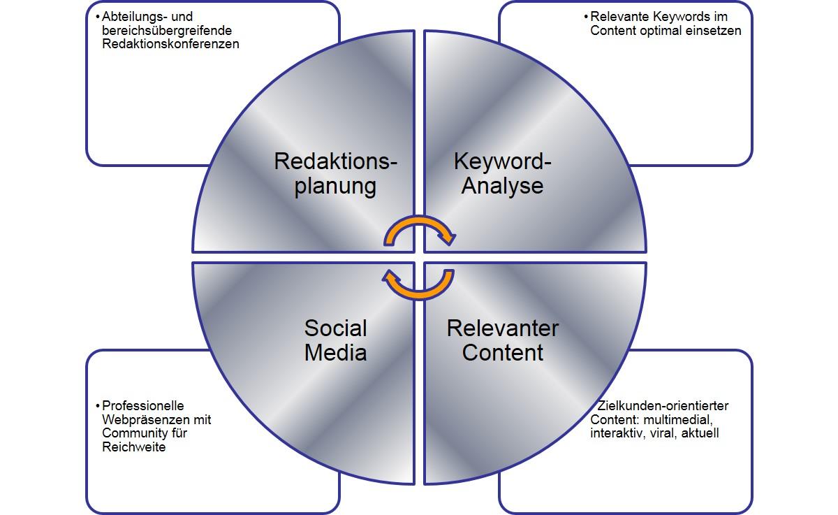 Modell zur Content-Produktion