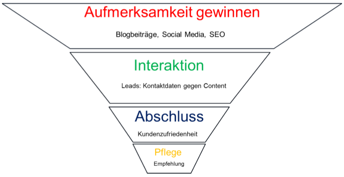 Das Content Marketing Prinzip.png