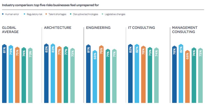 Deltek Studie_Dienstleistungen Digitalisierung_Unvorbeiretete Firmenrisiken