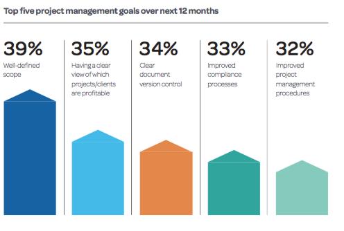Deltek_Dienstleistungen Digitalisierung Ziele Projektmanagement