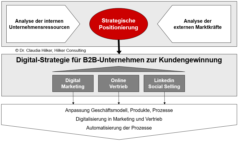 Digital Strategie_B2B-Unternehmen_Digital Marketing_Online Vertrieb_ Social Selling_LinkedIn_Claudia Hilker