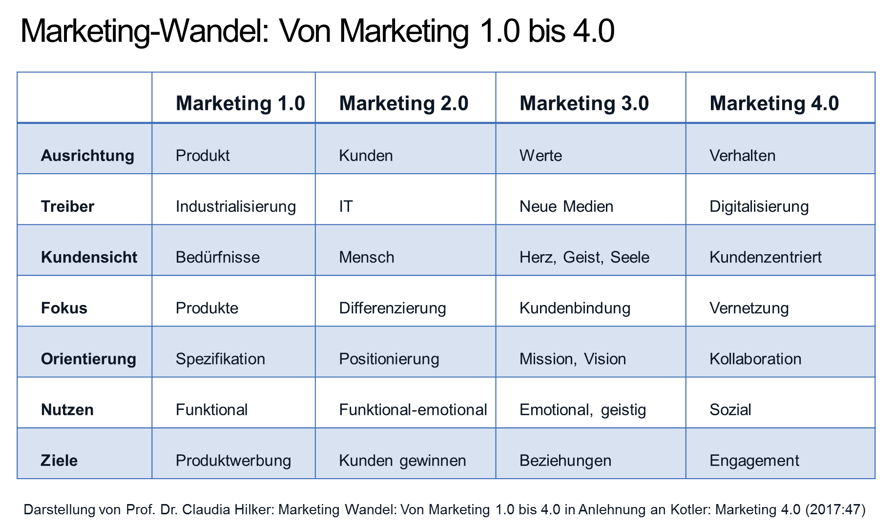 Digitaler Marketing Wandel Marketing 40 Hilker Consulting