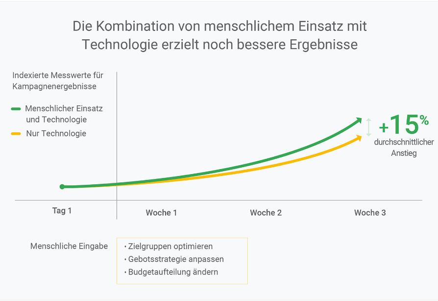 Studie: Mensch und Technologie im Digital Marketing
