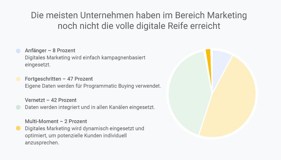 Studie: Zahlen Reifegrad Digital Marketing