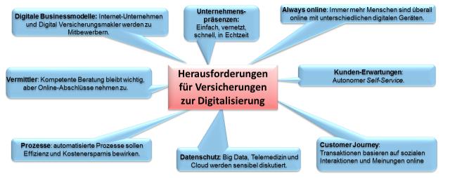 Digitalisierung_Versicherungen_Herausforderungen-2.png