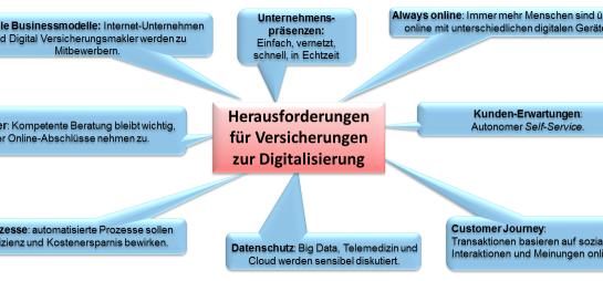 Digitalisierung Versicherungen
