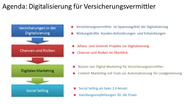 Digitalisierung_Versicherungen_Inhalte.png