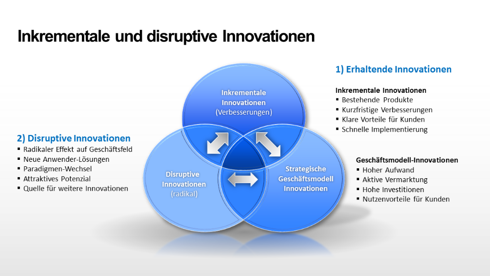 Disruptive Innovationen