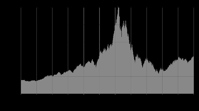 Dotcom Krise_Wikimedia Marketing in Krisenzeiten