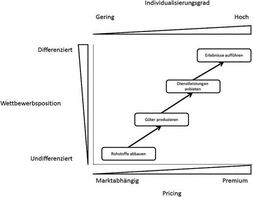 Entwicklung Erlebniskauf Customer Experience Management