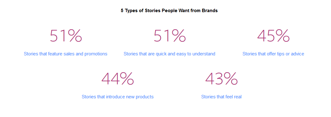 Umfrage zu Story in Social Media