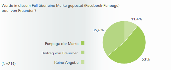 Facebook Mediennutzung