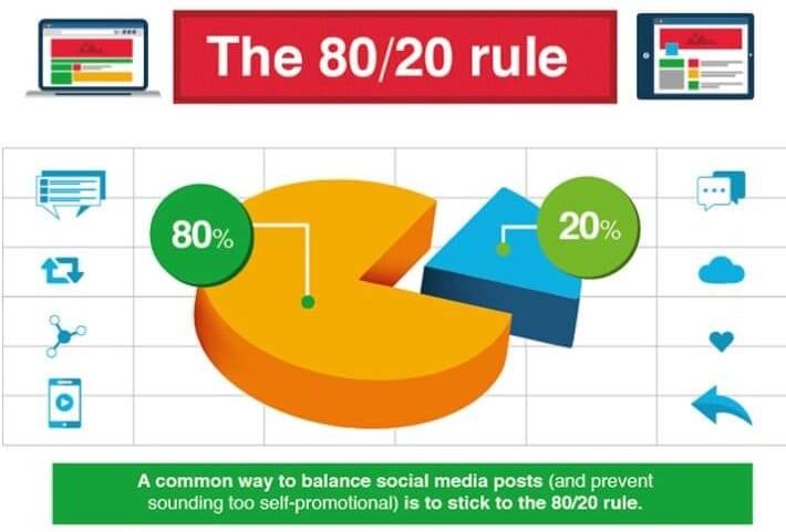 80/20-Regel Social-Media-Marketing