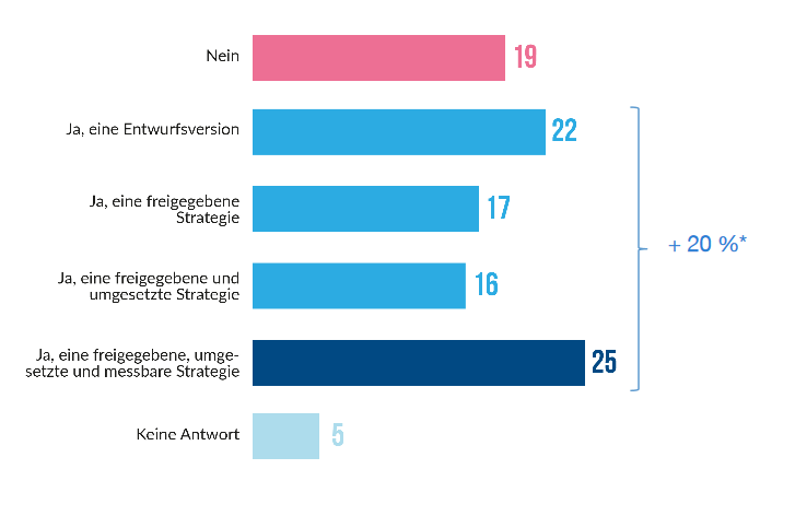 Welche Strategie nutzen Social-Media-Manager?