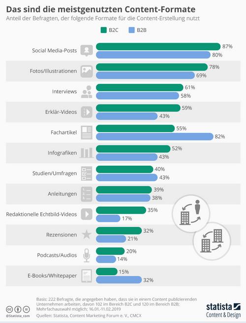 Formate Content Marketing Trendstudie 2019