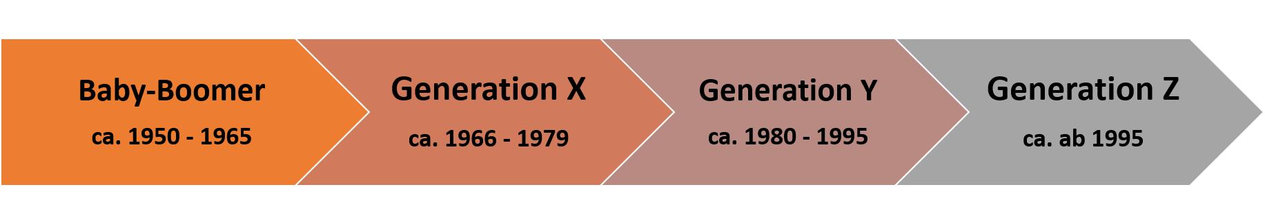 Pfeil-Diagramm zur Darstellung der Generationen Baby-Boomer, X, Y und Z