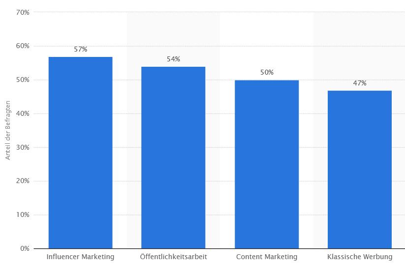 Influencer Marketing Studien Statista
