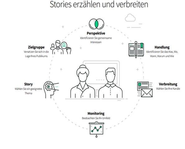 Grafik Storytelling.jpg