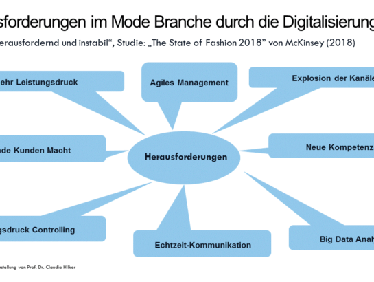 Digital Marketing Mode-Branche
