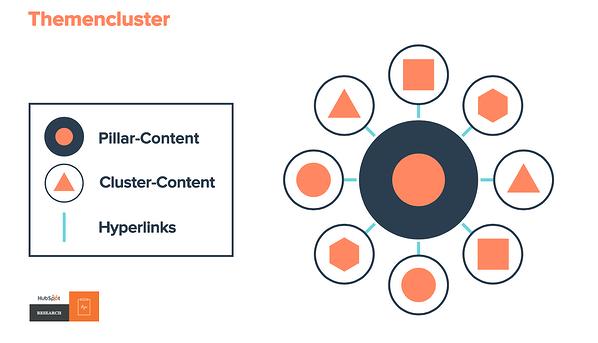HubSpot-Themencluster-01-Clustermodell-1