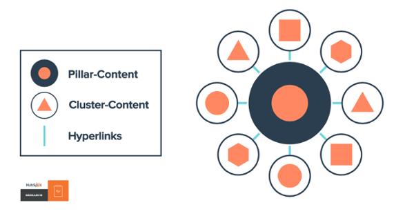 HubSpot Pillar Page für SEO Marketing