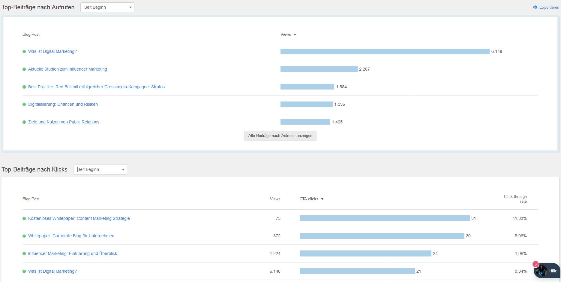 Hubspot Blog Analyse Inbound Marketing