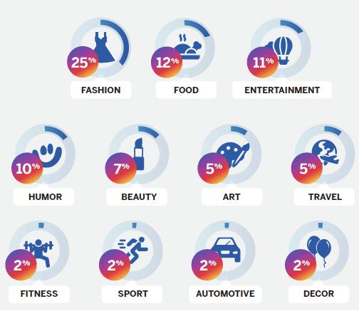 Überblick über die Branchen, die mit Influencer Marketing Kampagnen fahren, z.B. Fashion, Food oder Beauty.