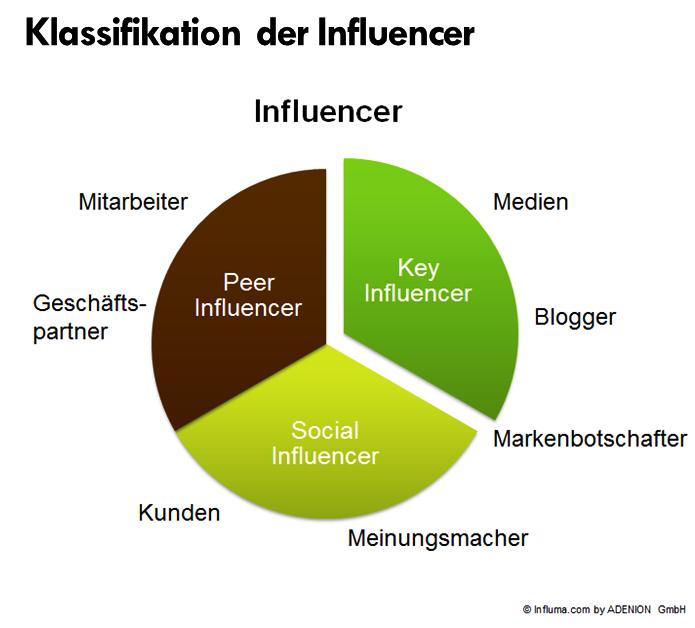 Klassifikation von Influencer in einem Kreisdiagramm.