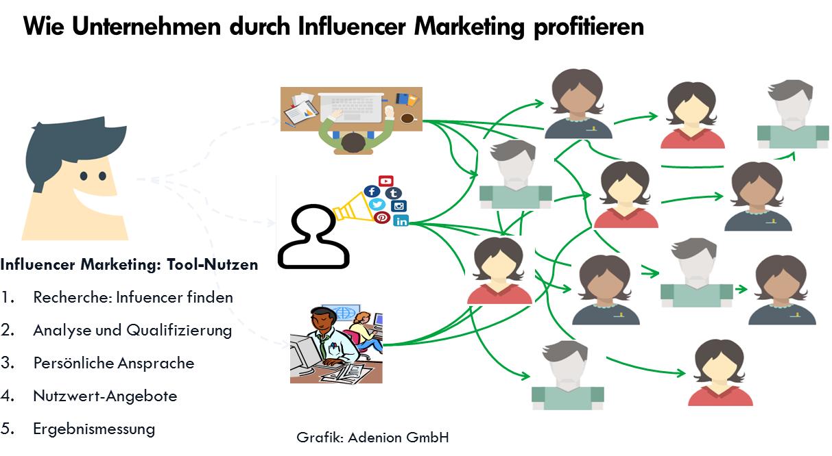 Eine Gafik mit vielen Figuren und Pfeilen zeigt das Nutzen von Influencer Marketing für Unternehmen.