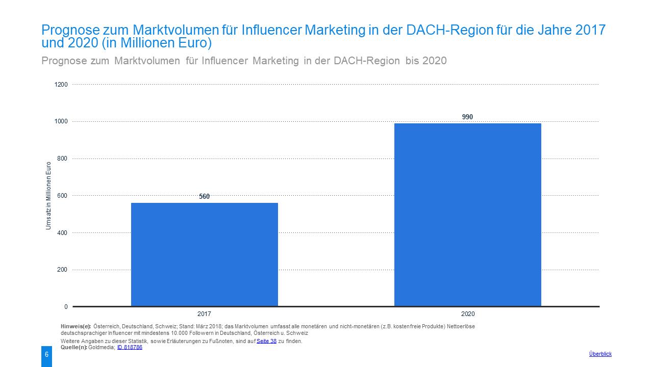 Influencer Marketing Prognose