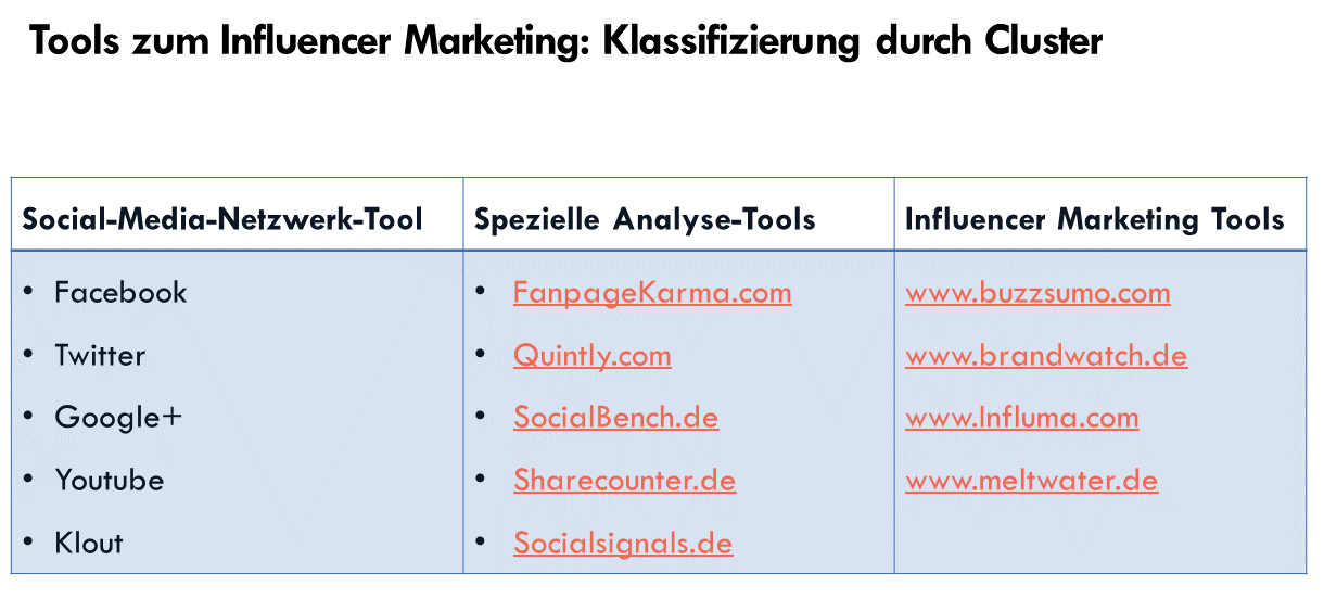 Die wichtigsten Tools für das Influencer Marketing aufgezeigt in einer Tabelle von Hilker Consulting.