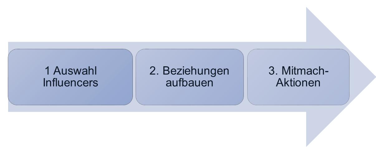 Influencer Marketing Tools Anwendungsbereiche als großes Pfeil-Diagramm.