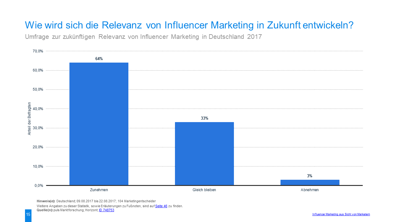 Influencer Marketing Zukunft